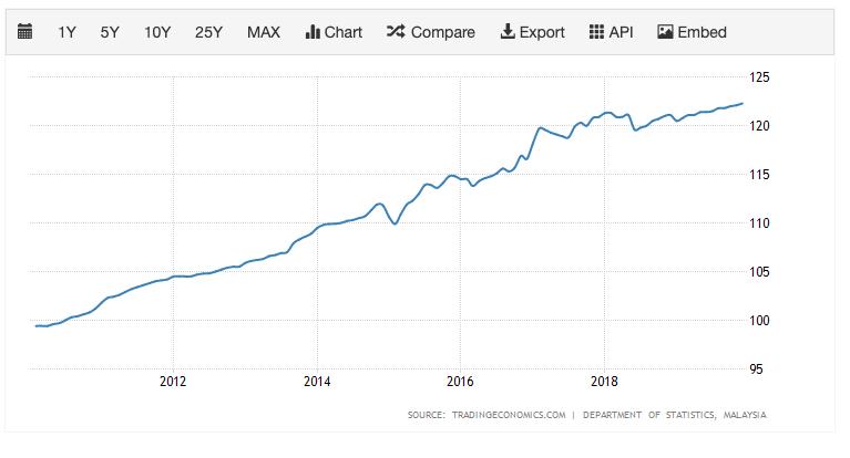 マレーシアの物価事情 消費者物価指数は上昇傾向