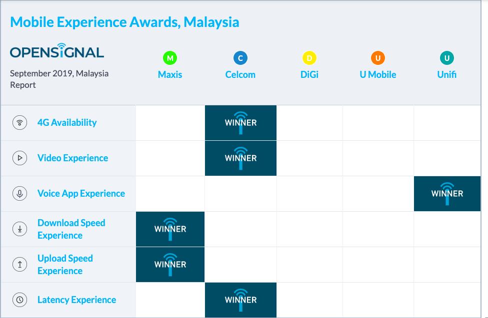 マレーシアのSIMカードを選ぶポイント